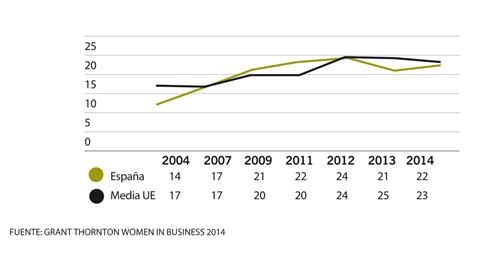 evolucion del porcentaje de mujeres en cargos directivos